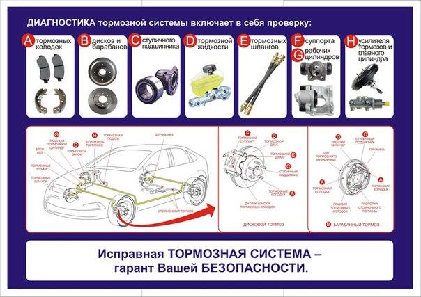 Диагностика тормозной системы своими силами