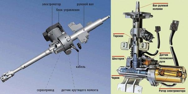 Электроусилитель руля (ЭУР)