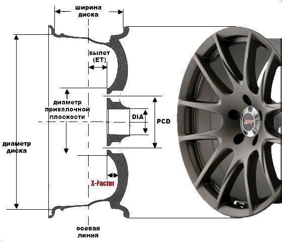 Разболтовка колесных дисков почти всех автомобилей