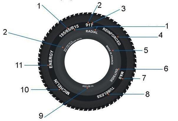 Что означает маркировка шин