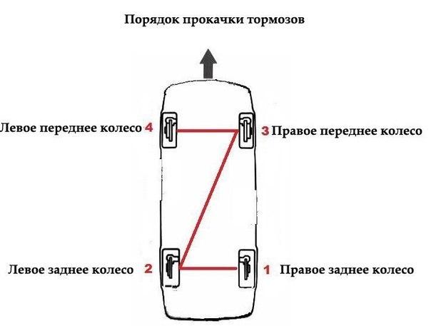 Что нужно знать перед тем, как прокачать тормоза